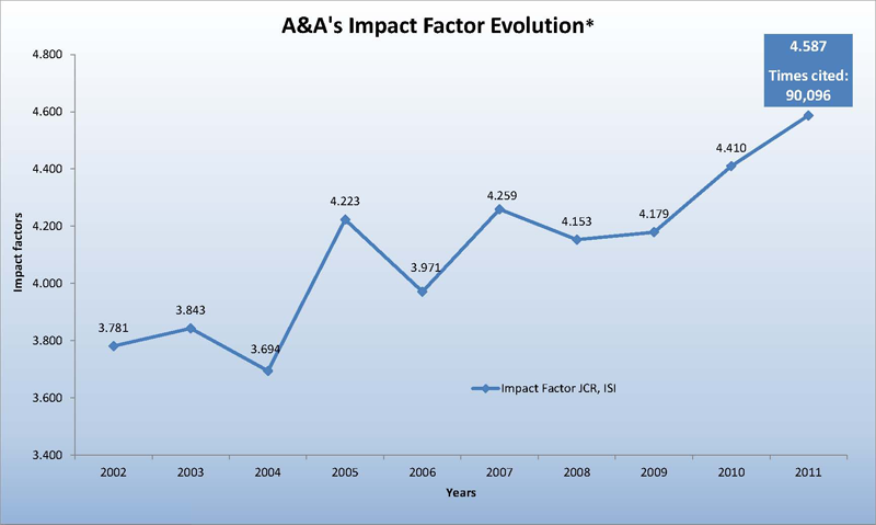 Astronomy & Astrophysics ISI impact factor 2011 4.587