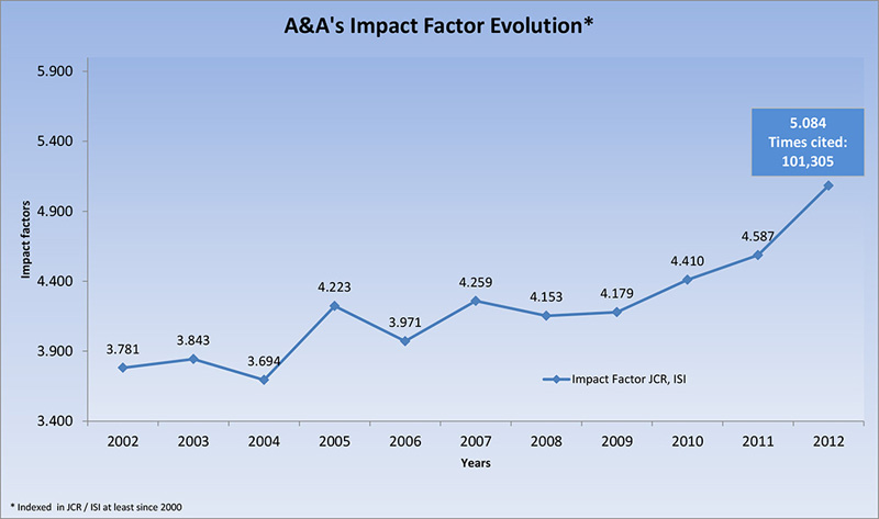 Astronomy & Astrophysics ISI impact factor 2012 5.084